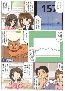 糖尿病患者の血糖値の日内変動に関する漫画