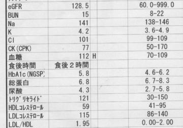 2018年12月のよっしーの糖尿病の診察結果