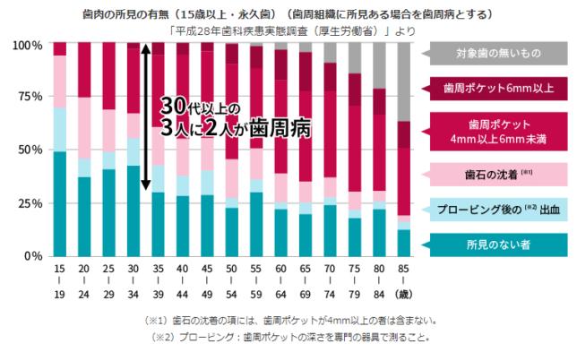 日本の歯周病有病率