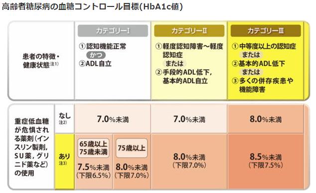 高齢糖尿病患者の目標HbA1c
