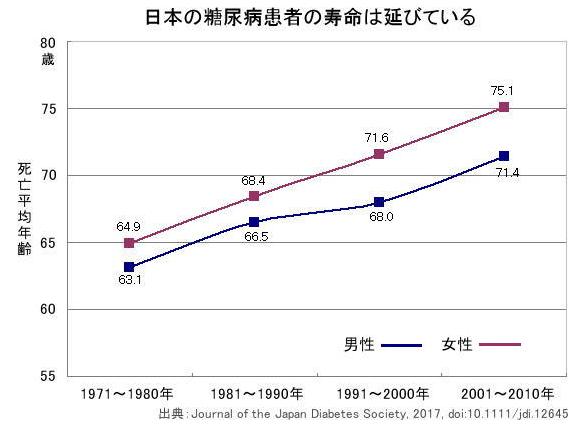 日本人糖尿病患者の平均寿命グラフ