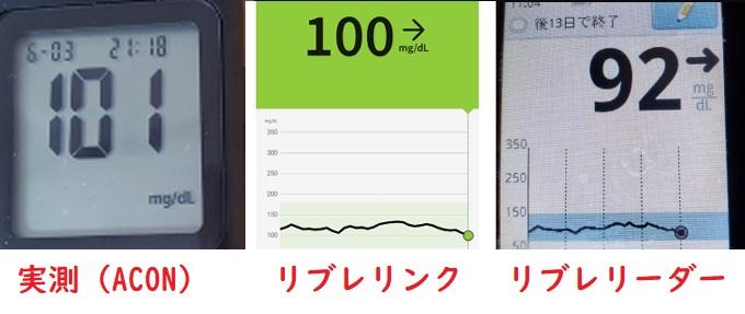 リブレリンクとリブレリーダーと実測の血糖値の誤差