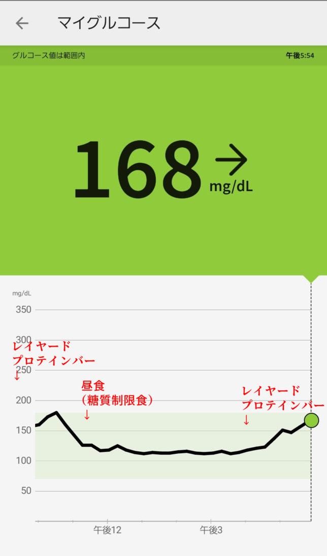 レイヤードプロテインバーによる血糖値上昇